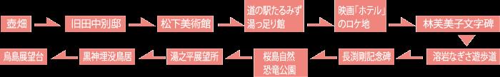 「福山・桜島」観光コース (お車)